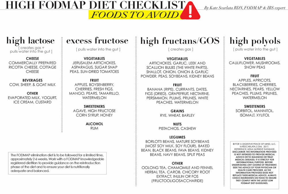 A Beginner's Guide to the Low-FODMAP Diet